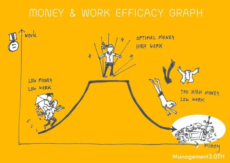 money-work graph
