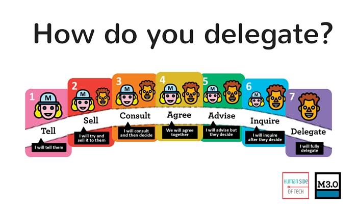 delegation-poker-card