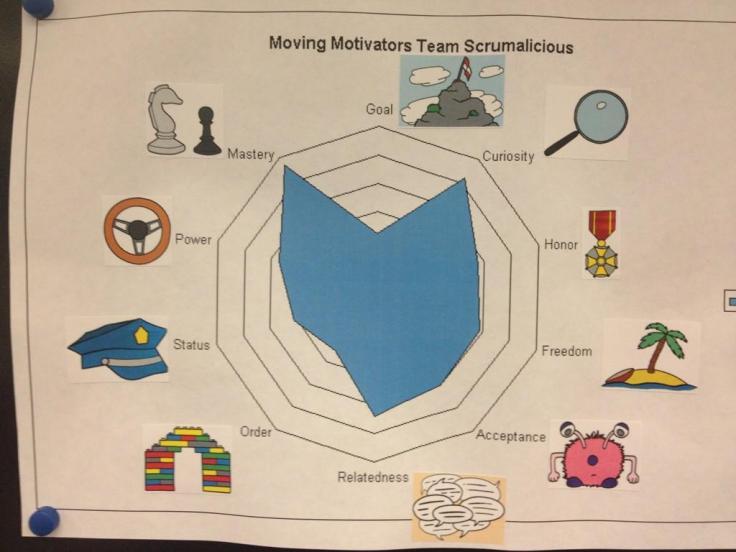 moving-motivators-radar