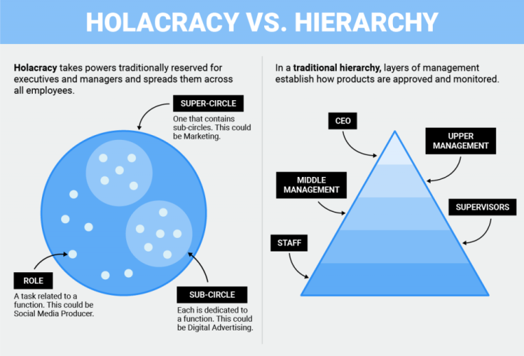 tony_hsieh_holacracy-vs-hierarchy